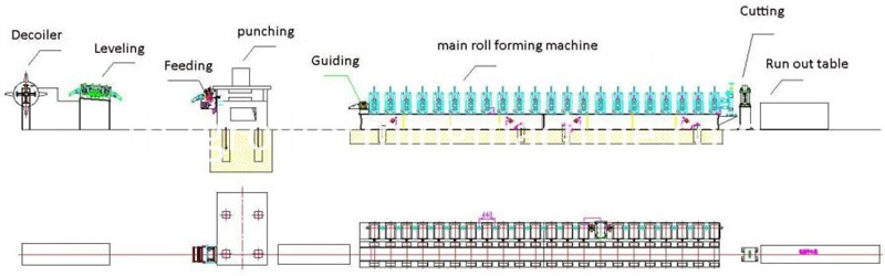 Scaffolding Walk Board Machine