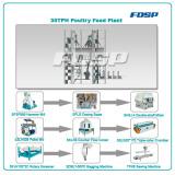 Easy Operation Anima Feed Production Line