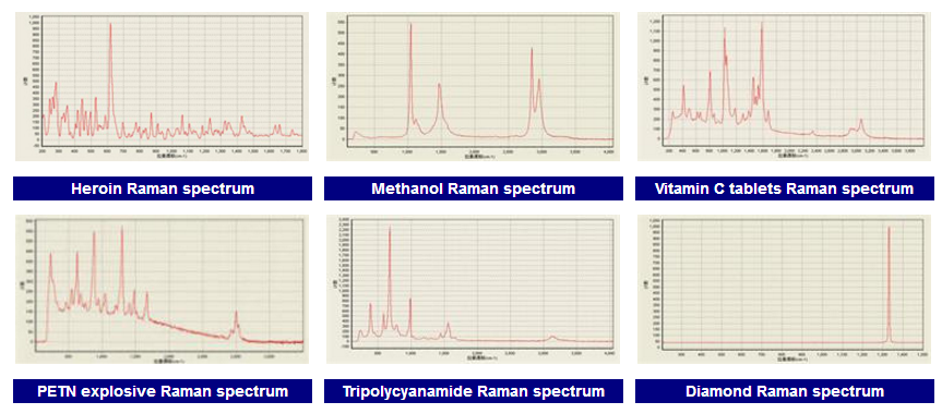 sample of raman spectrometer