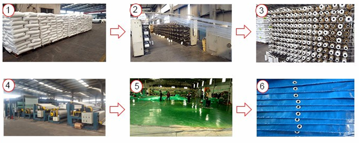 PE tarpaulin production all step