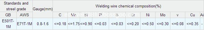 Flux Cored Welding Wires E71T-1M