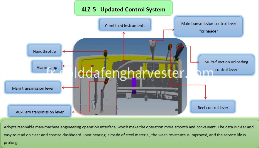 Updated Control System For Rice Harvester
