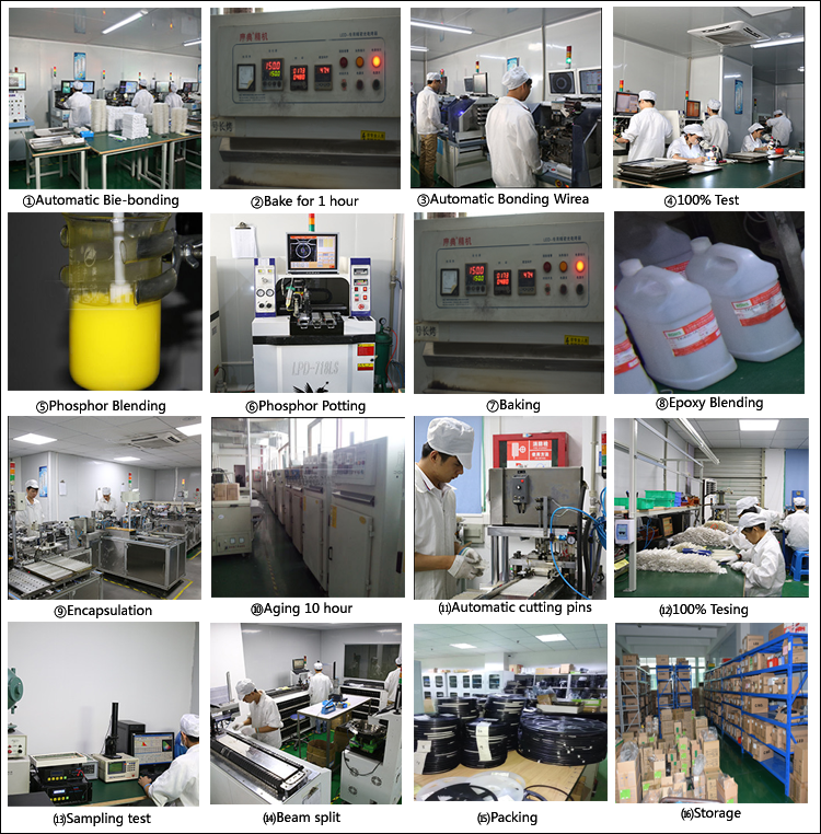Production Process of LED