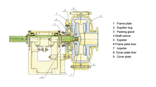 CV Slurry Pumps