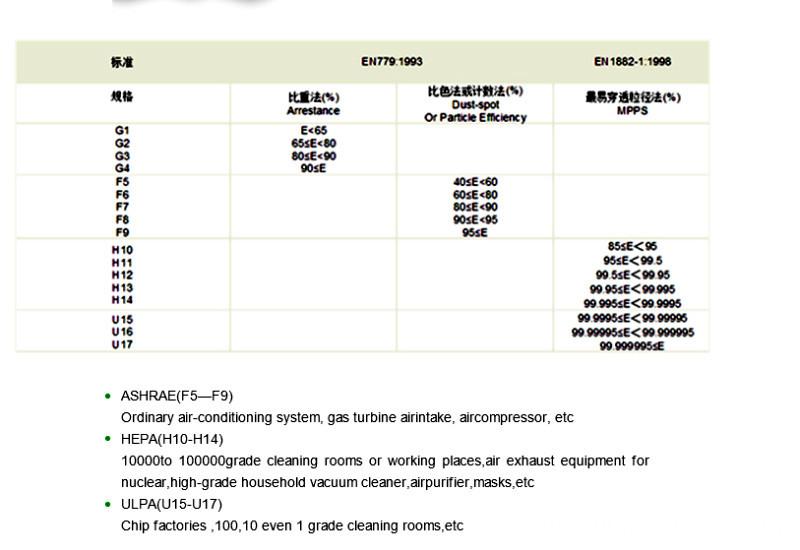 fiberglass filter paper attribute-F5-U17