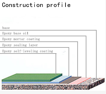 Mortar Self Leveling Profile