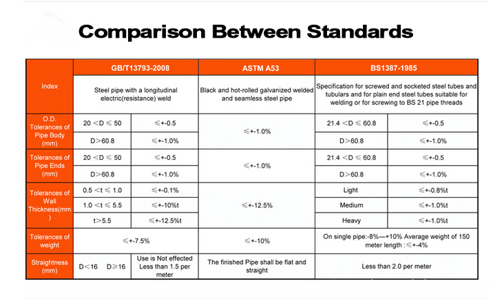 comparison between standard