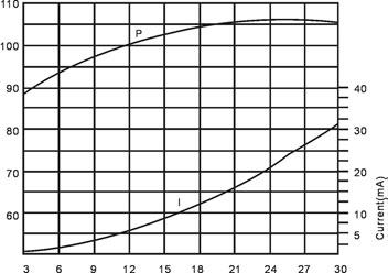Piezo Buzzer Alarm Siren 120db 12V BJ1-2-3 Curve