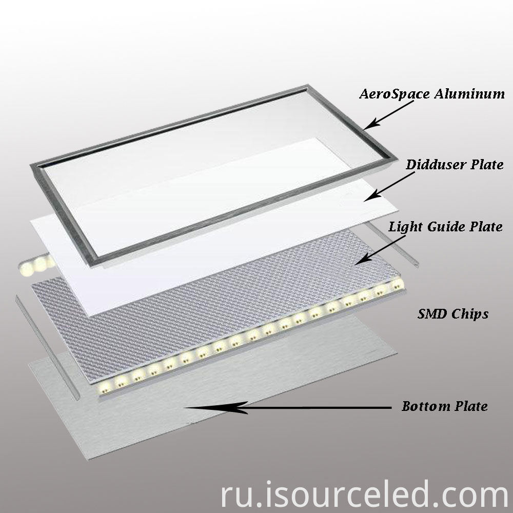 flat panel led shop lights 600x600 Square fixtures