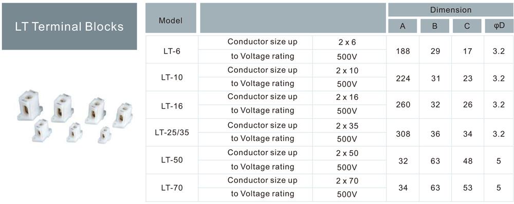 Parameter of LT Terminal Blocks