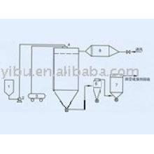 Série QPG secador de vapor Spary
