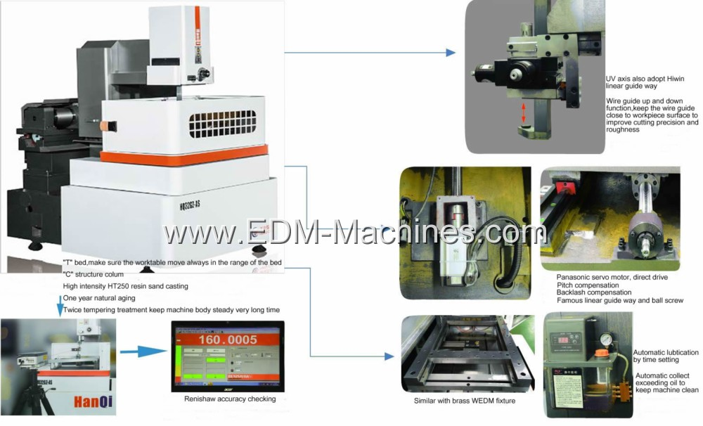 China Wire Cutting Machine Manufacturers