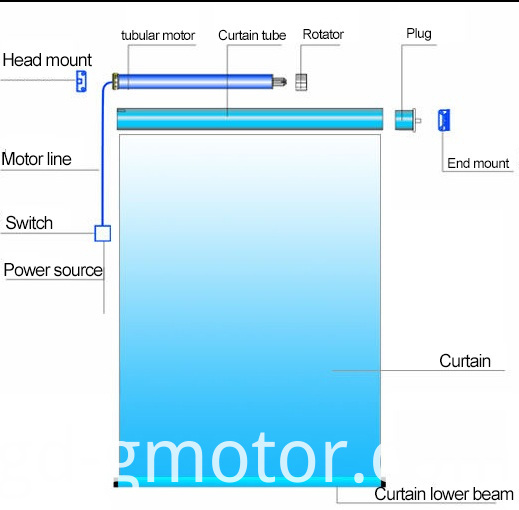 curtain motor structure