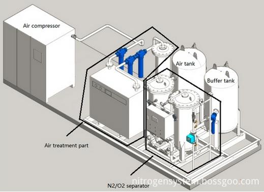 easy installation nitrogen generator