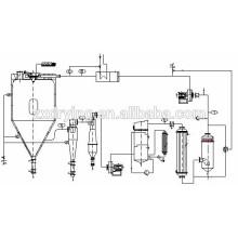 Secador de spray de circulação selado XLP