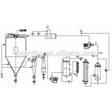 Secador de pulverización sellado XLP