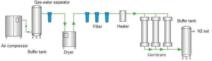 membrane nitrogen generation flow chart