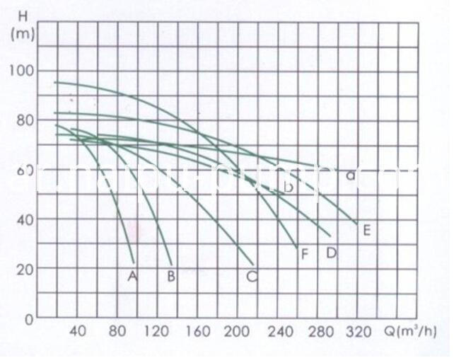 parameter of feeding pump