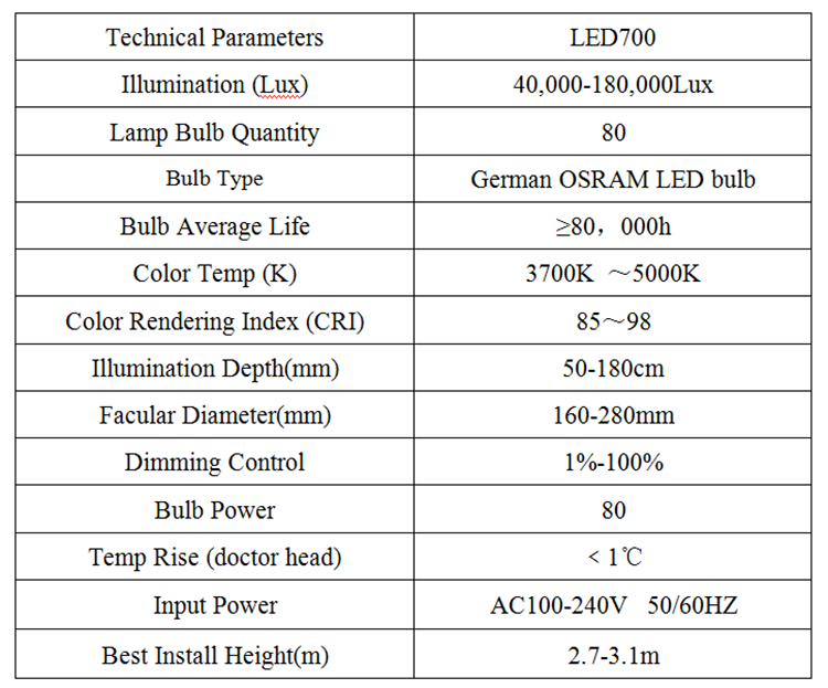 led700 operating light