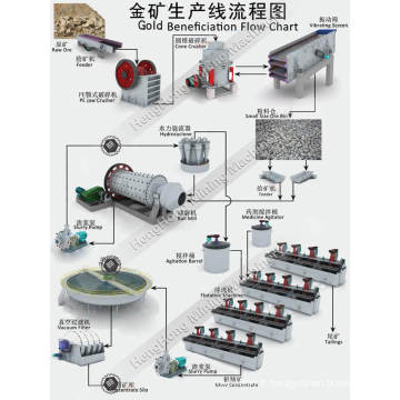 Équipement minier pour l'usine de réduction du minerai d'or
