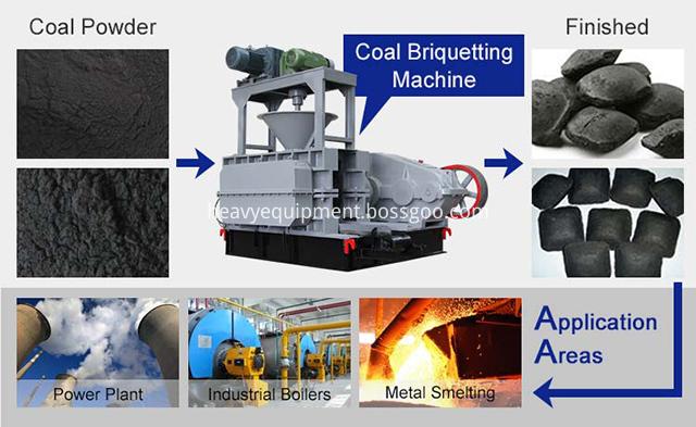 Briquette Making Machine Price