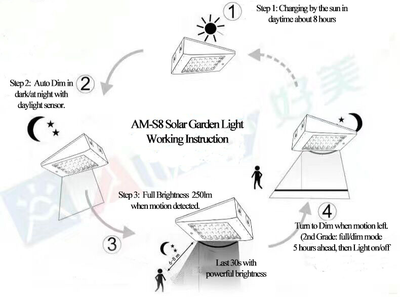 solar light with radar motion sensor