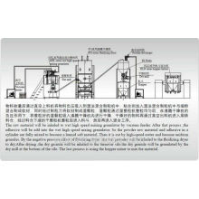 Série QG secador de flash para produtos em pó para indústria de alimentos
