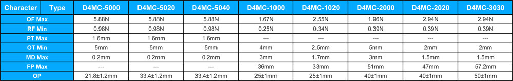 Parameter of D4MC Micro Switch