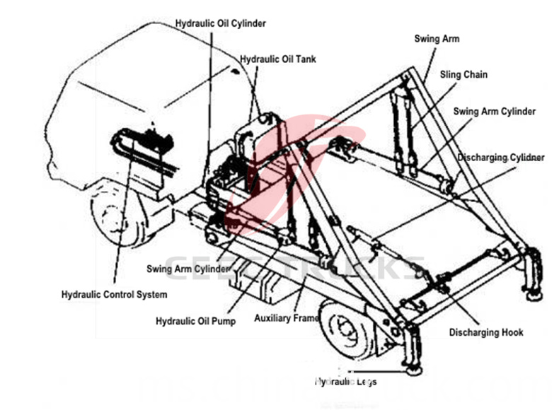 swing arm garbage truck structure