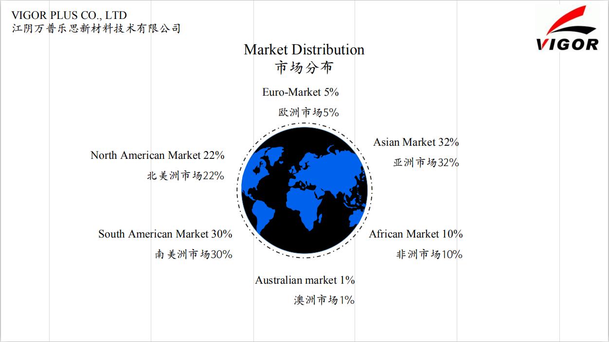 Sales Market