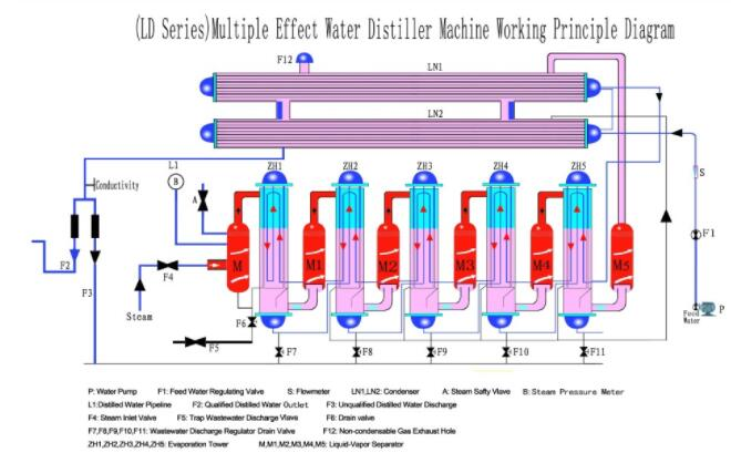 100l/h Water Distillation Evaporator