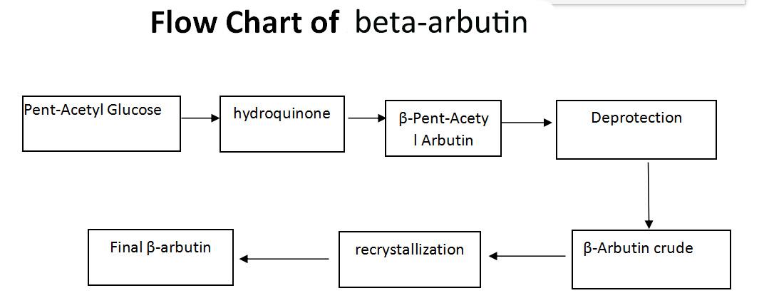Beta arbutin powder