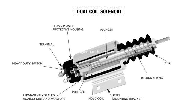 Duta Coil Soleniod Structure