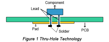 PCBA Thru-hole technology
