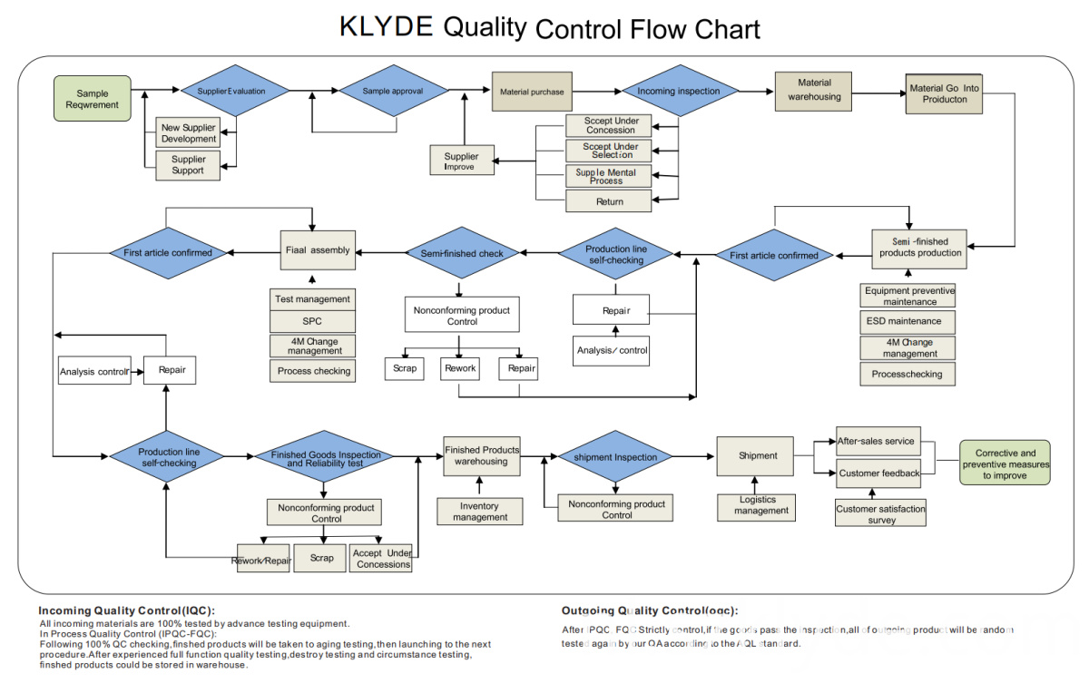 KLYDE QUALITY CONTROL FLOW CHART