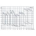 GDL вертикальный трубопроводный многоступенчатый центробежный насос