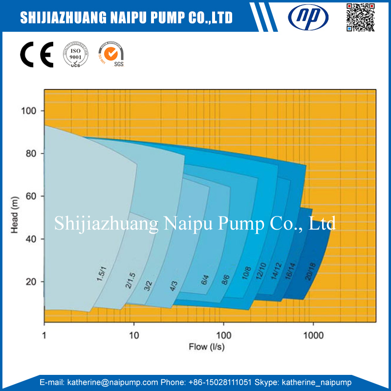 Ah Slurry Pump Curve