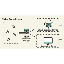 Coal Mine Video Surveillance System