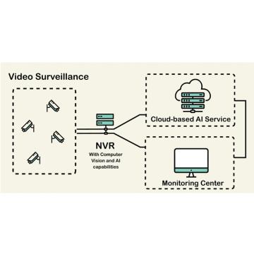 Sistema de vigilância por vídeo para mina de carvão