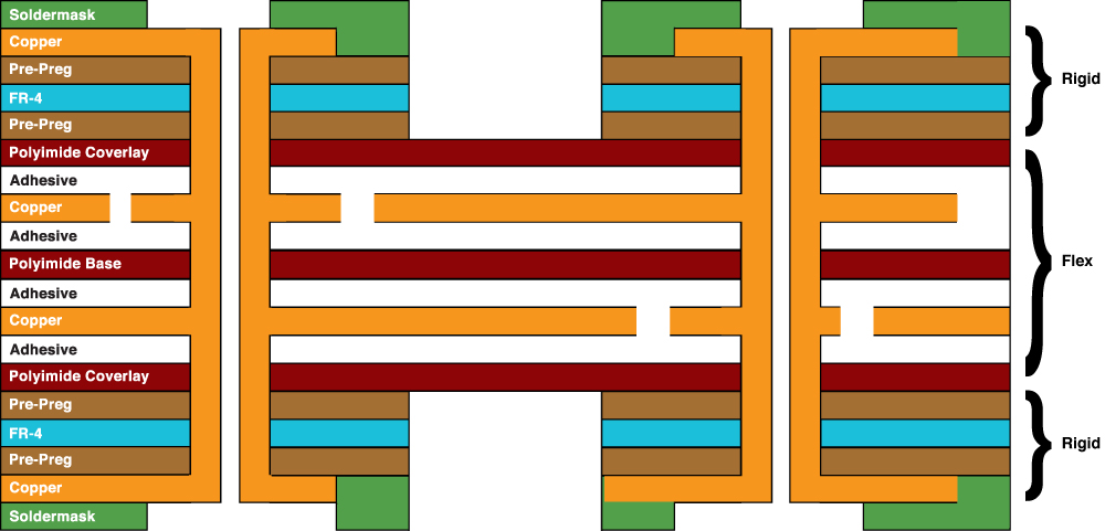 4-Layer Rigid Flexible circuit Board stackup