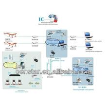 Sistema de control de sistema de gestión IC tarjeta para gasolina