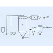 QPG Secadora de Secuencia de Aire (Secadora)