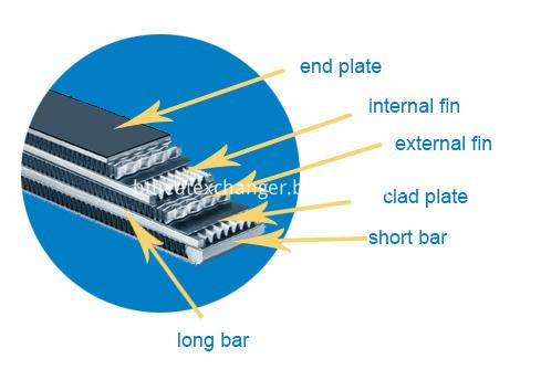 Struture of Plate Bar Cooler