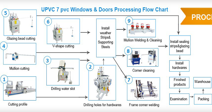 Machine Procress Of Upvc Window Production