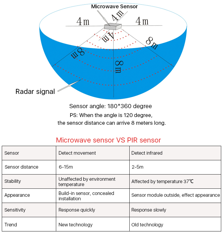 Microwave Sensor Led Integrated Tube