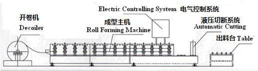 Furring Channel Making Machine