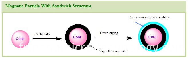 Magnetic Separation Method