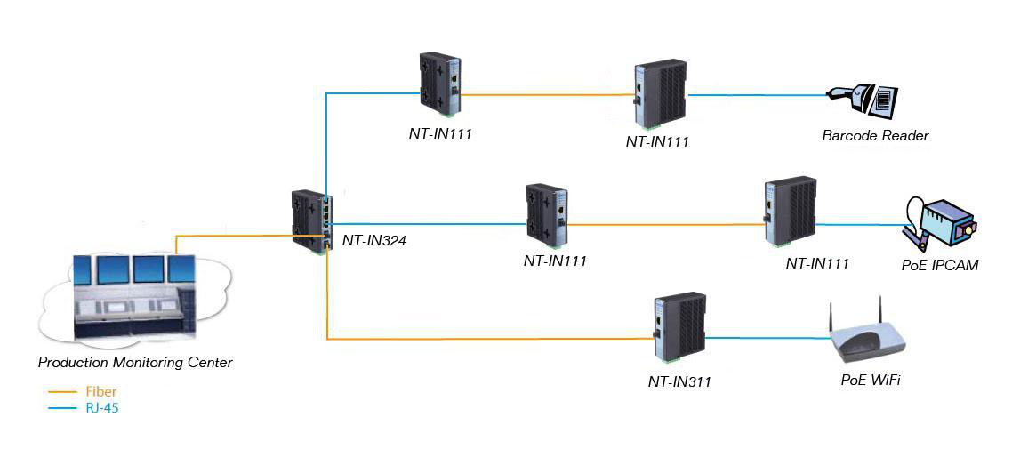 Industrial gigabit fiber switch