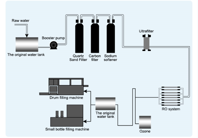 workflow of RO water purification system
