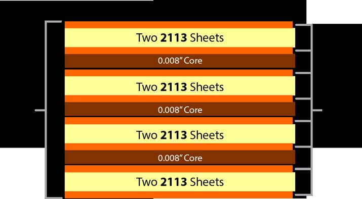 0.062[8 layer PCB stackup